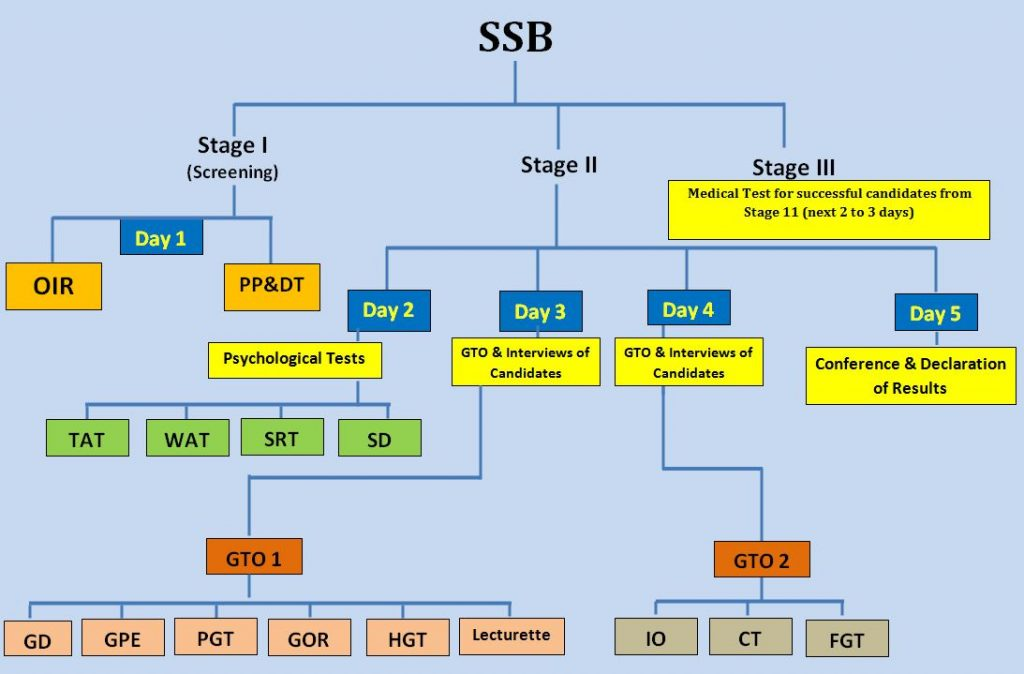 SSB Classes in Lucknow | SSB training in lucknow